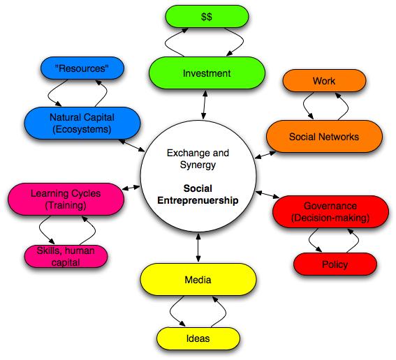 examples of entrepreneur college paper help gxessaynmqd locksmith